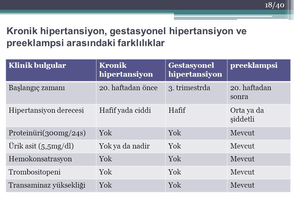 Klinik bulgularKronik hipertansiyon Gestasyonel hipertansiyon preeklampsi Başlangıç zamanı20. haftadan önce3. trimestrda20. haftadan sonra Hipertansiy