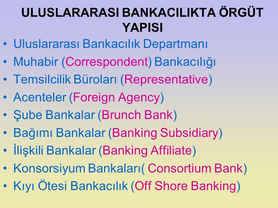 ULUSLARARASI BANKACILIKTA ÖRGÜT YAPISI Uluslararası Bankacılık Departmanı Muhabir (Correspondent) Bankacılığı Temsilcilik Büroları (Representative) Ac