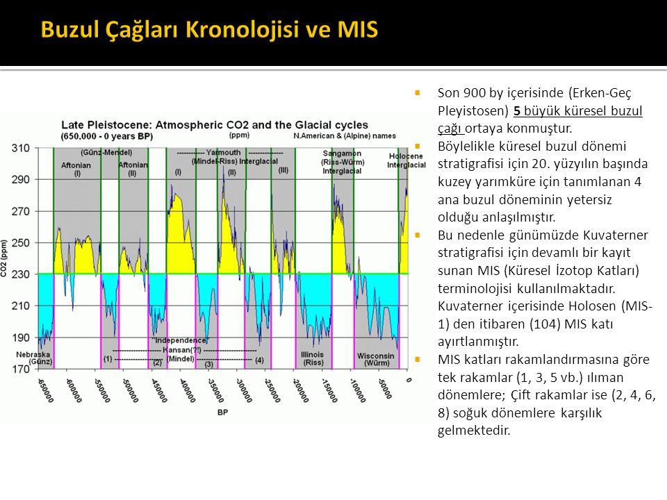  Son 900 by içerisinde (Erken-Geç Pleyistosen) 5 büyük küresel buzul çağı ortaya konmuştur.  Böylelikle küresel buzul dönemi stratigrafisi için 20.