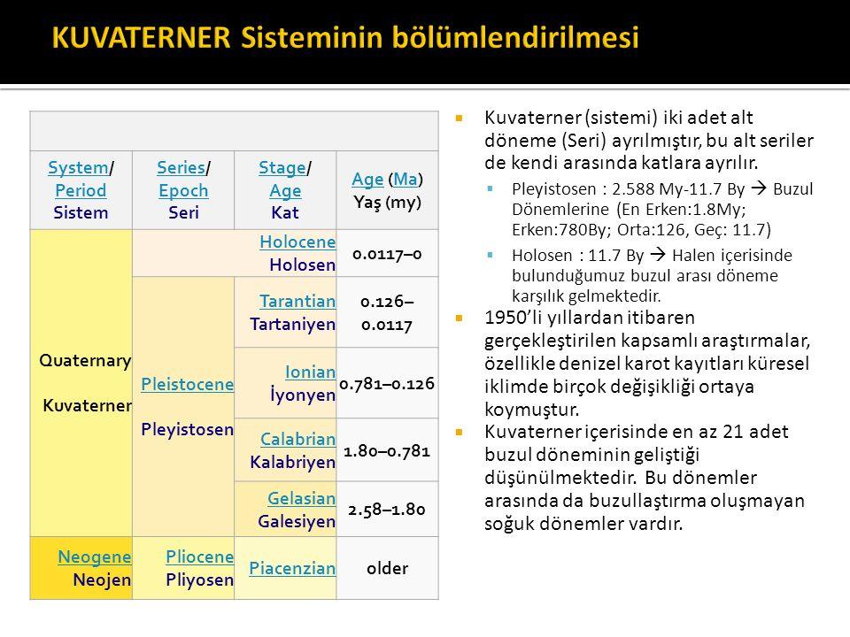  Kuvaterner (sistemi) iki adet alt döneme (Seri) ayrılmıştır, bu alt seriler de kendi arasında katlara ayrılır.  Pleyistosen : 2.588 My-11.7 By  Bu