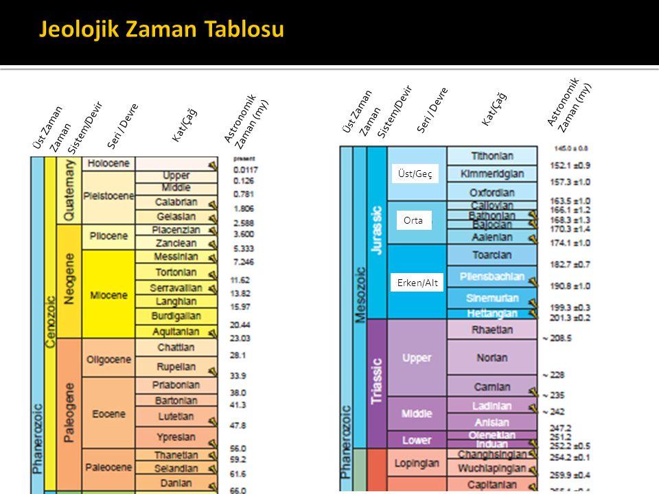 Üst Zaman Zaman Sistem/Devir Seri / Devre Kat/Çağ Astronomik Zaman (my) Üst Zaman Zaman Sistem/Devir Seri / Devre Kat/Çağ Astronomik Zaman (my) Üst/Ge