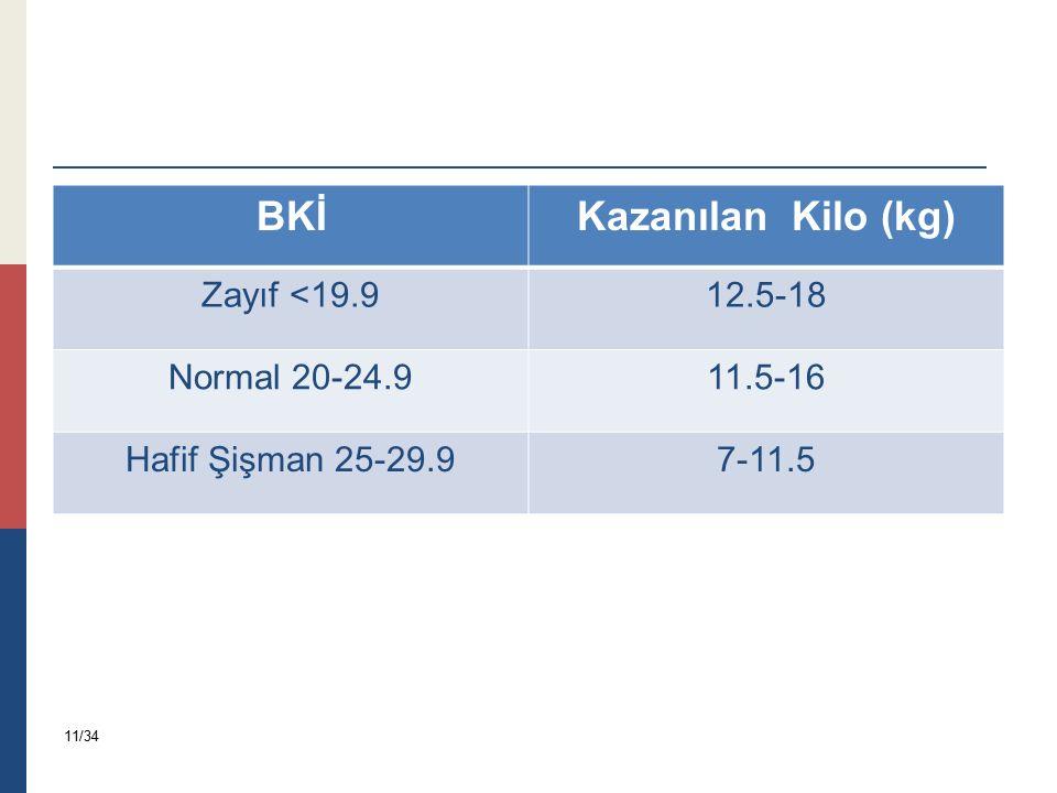BKİKazanılan Kilo (kg) Zayıf <19.912.5-18 Normal 20-24.911.5-16 Hafif Şişman 25-29.97-11.5 11/34
