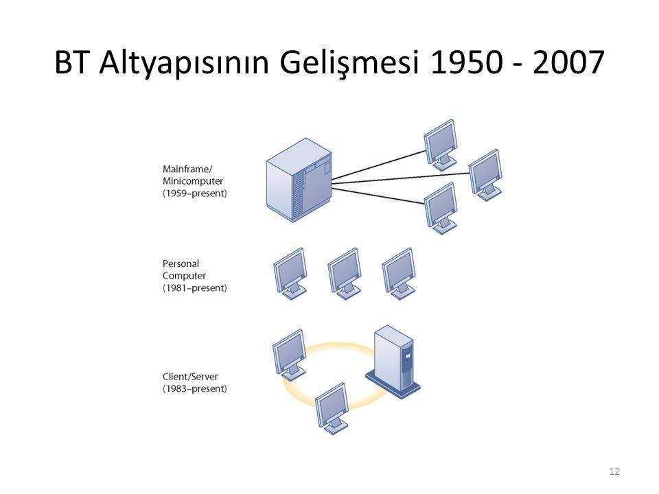 BT Altyapısının Gelişmesi 1950 - 2007 12