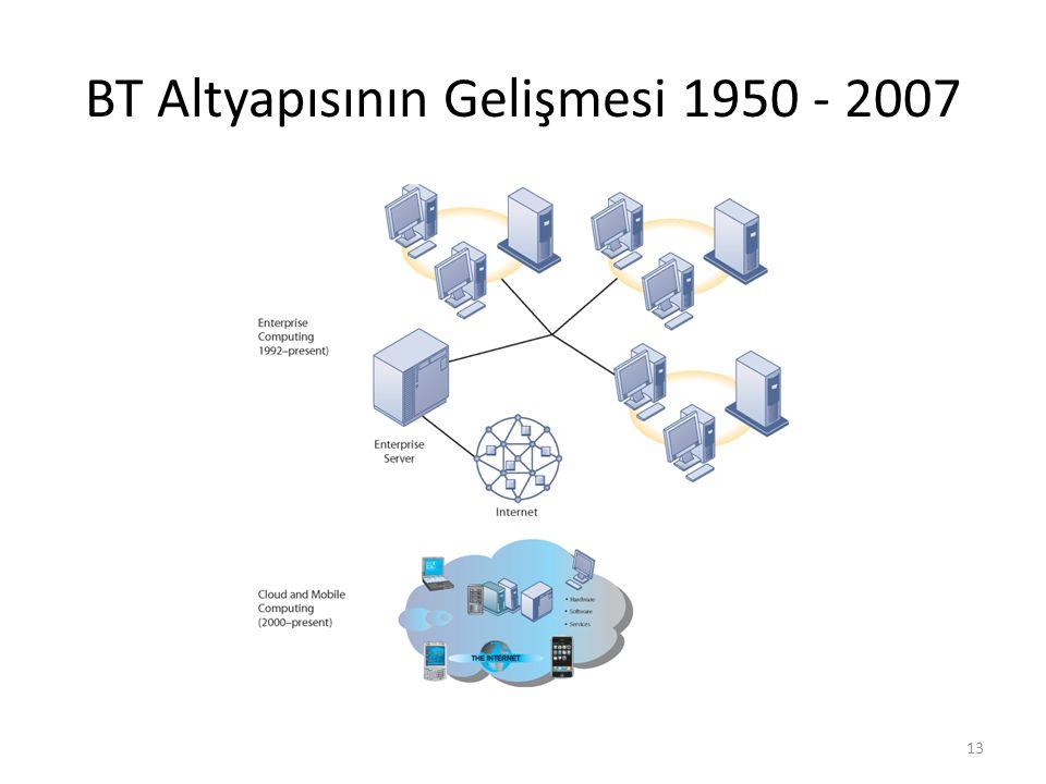BT Altyapısının Gelişmesi 1950 - 2007 13