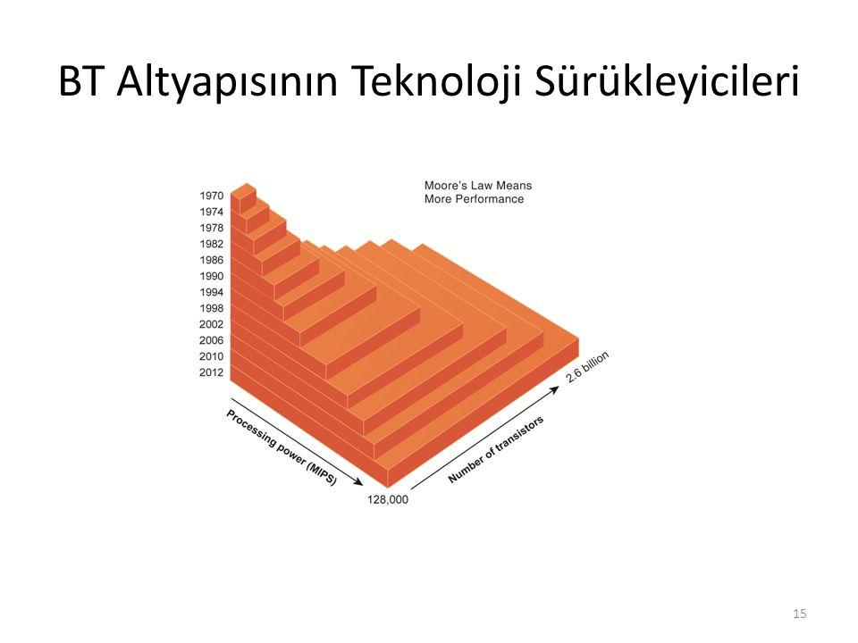 BT Altyapısının Teknoloji Sürükleyicileri 15