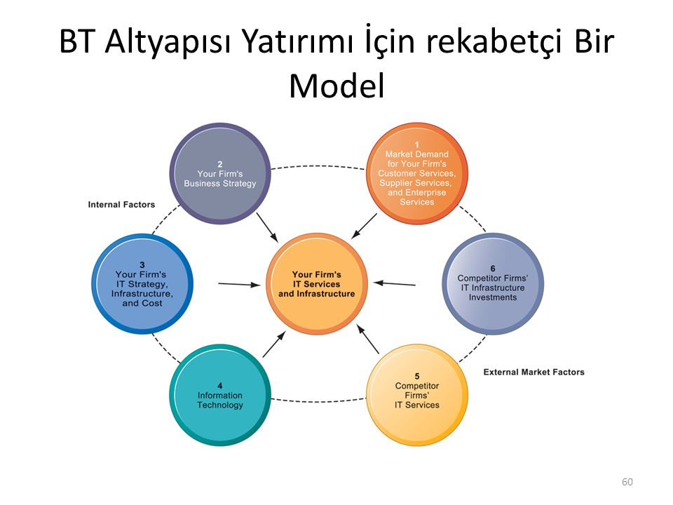 BT Altyapısı Yatırımı İçin rekabetçi Bir Model 60