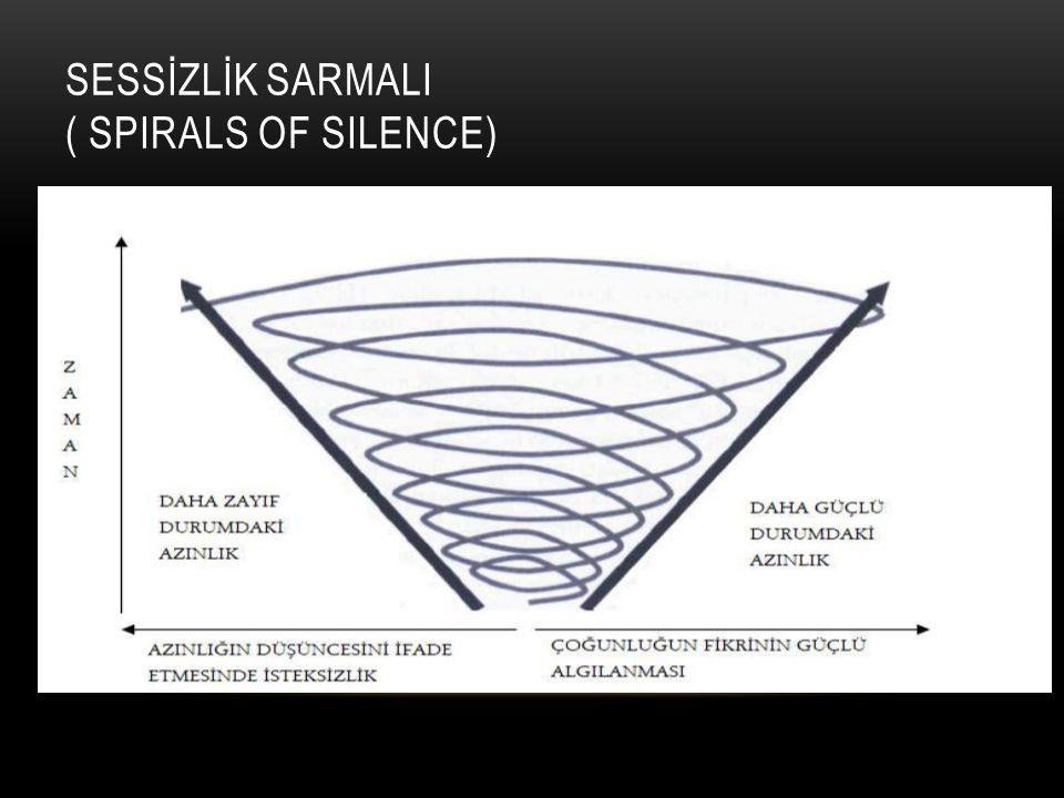 SESSİZLİK SARMALI ( SPIRALS OF SILENCE)