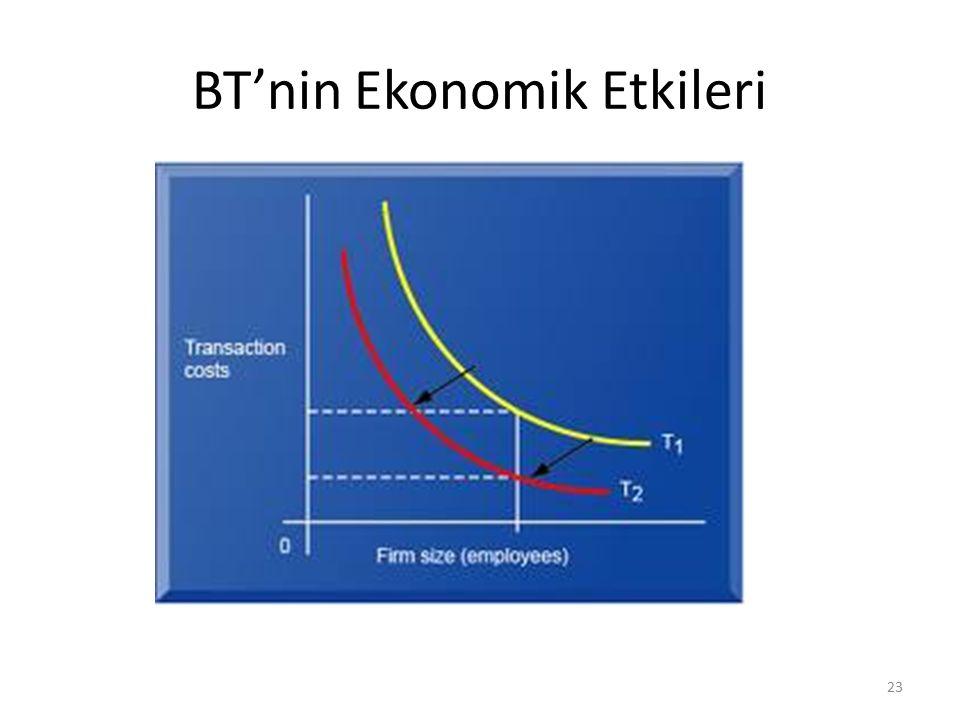BT'nin Ekonomik Etkileri 23