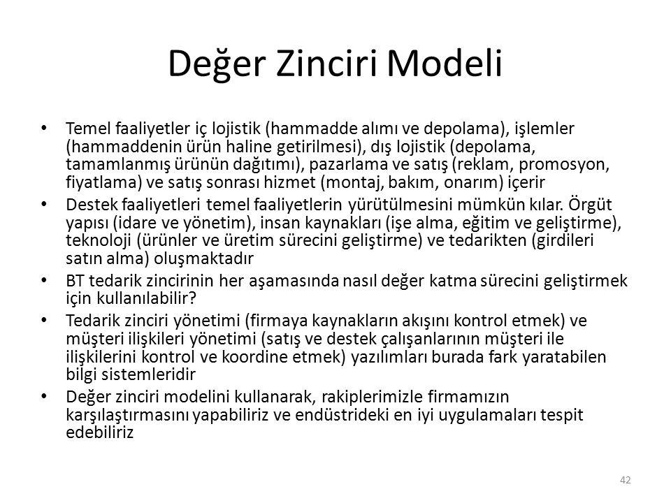 Değer Zinciri Modeli Temel faaliyetler iç lojistik (hammadde alımı ve depolama), işlemler (hammaddenin ürün haline getirilmesi), dış lojistik (depolam