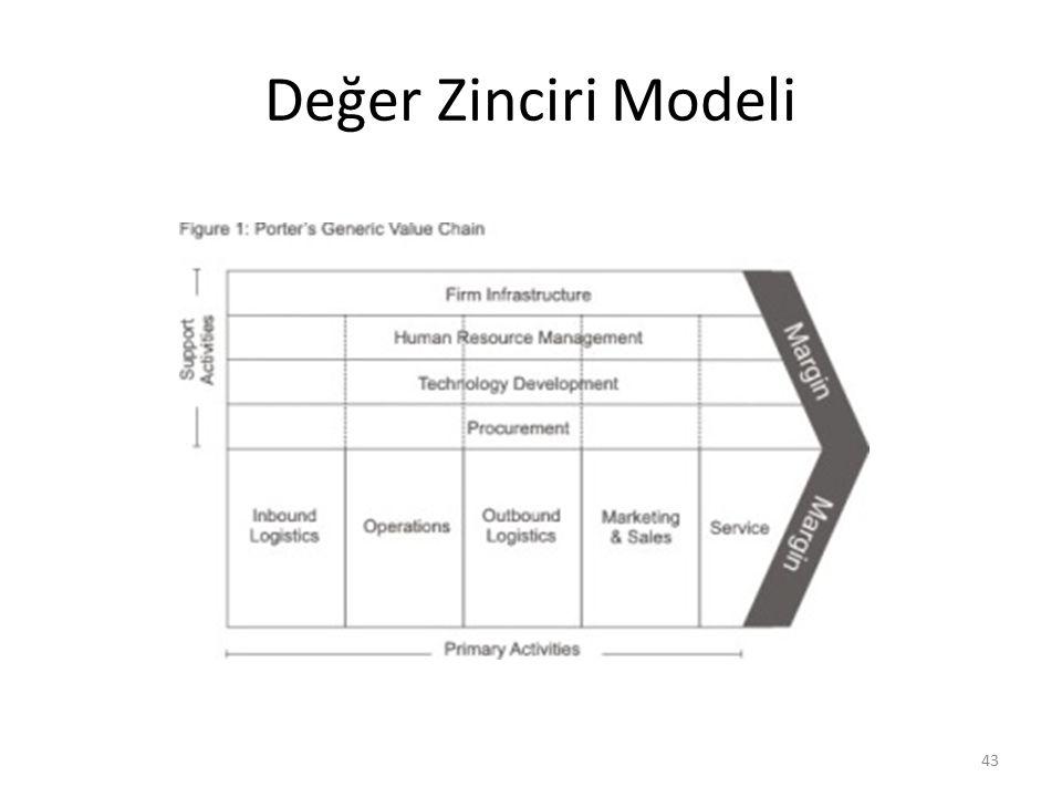 Değer Zinciri Modeli 43