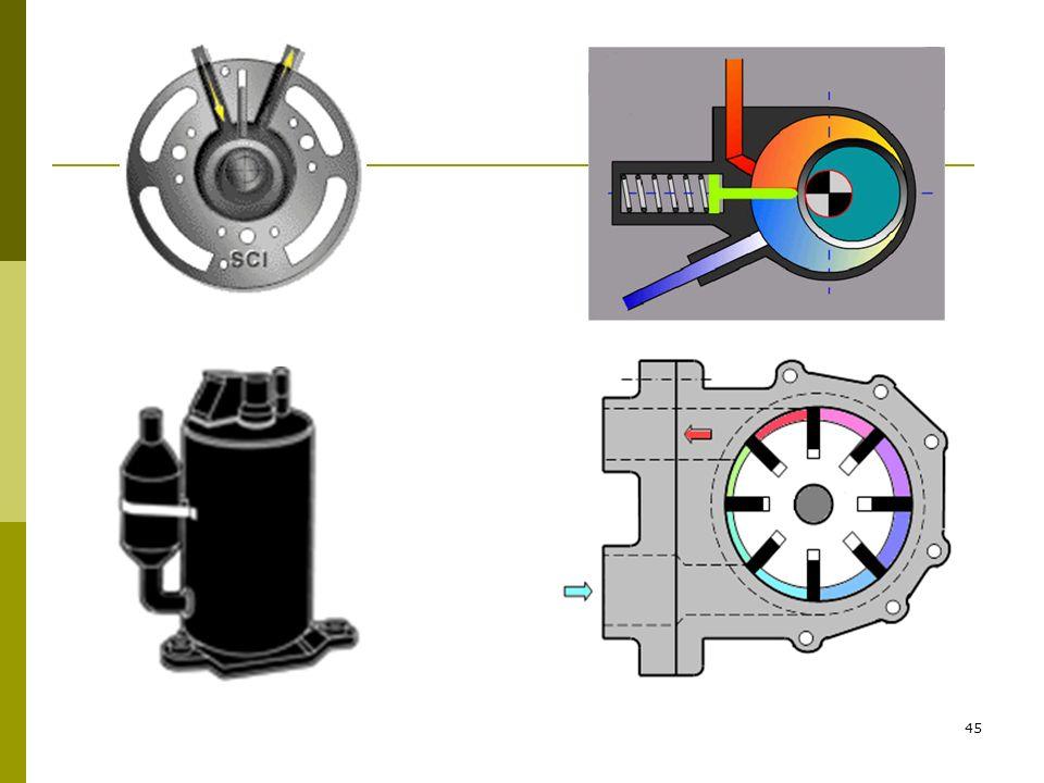 44 ROTORLU (PALETLİ) KOMPRESÖRLER Bu kompresör bir rotora sahip silindirik gövdeden oluşur. Rotor üzerinde gövde içine temas eden hareketli kanatçıkla