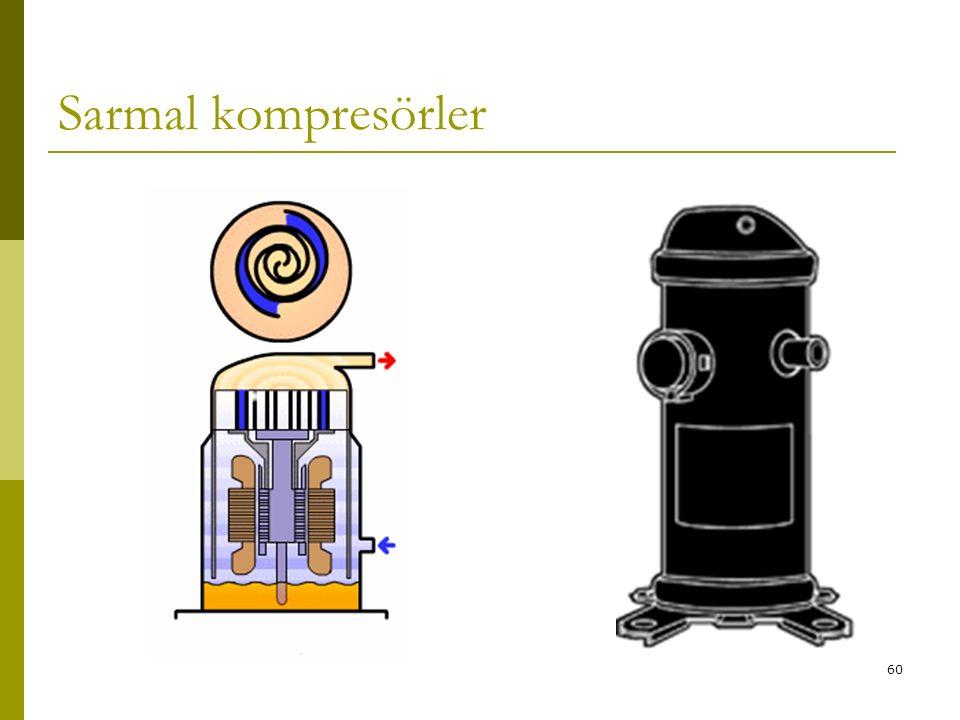59 SCROLL (SARMAL) KOMPRESÖRLER Bu oldukça yeni bir kompresör tipi olup daha çok küçük tip split iklimlendirme cihazlarında kullanılır. Her biri spira