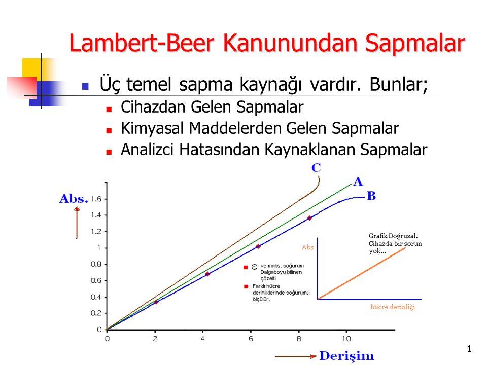 1 Lambert-Beer Kanunundan Sapmalar Üç temel sapma kaynağı vardır. Bunlar; Cihazdan Gelen Sapmalar Kimyasal Maddelerden Gelen Sapmalar Analizci Hatasın