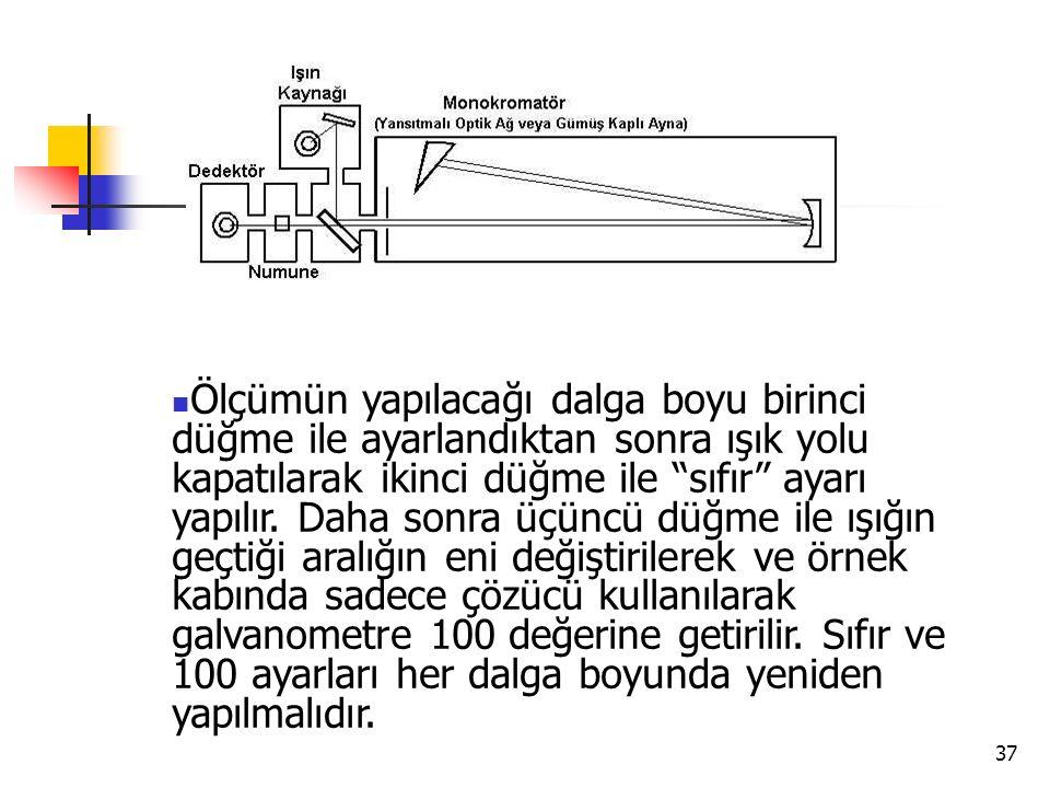 """37 Ölçümün yapılacağı dalga boyu birinci düğme ile ayarlandıktan sonra ışık yolu kapatılarak ikinci düğme ile """"sıfır"""" ayarı yapılır. Daha sonra üçüncü"""