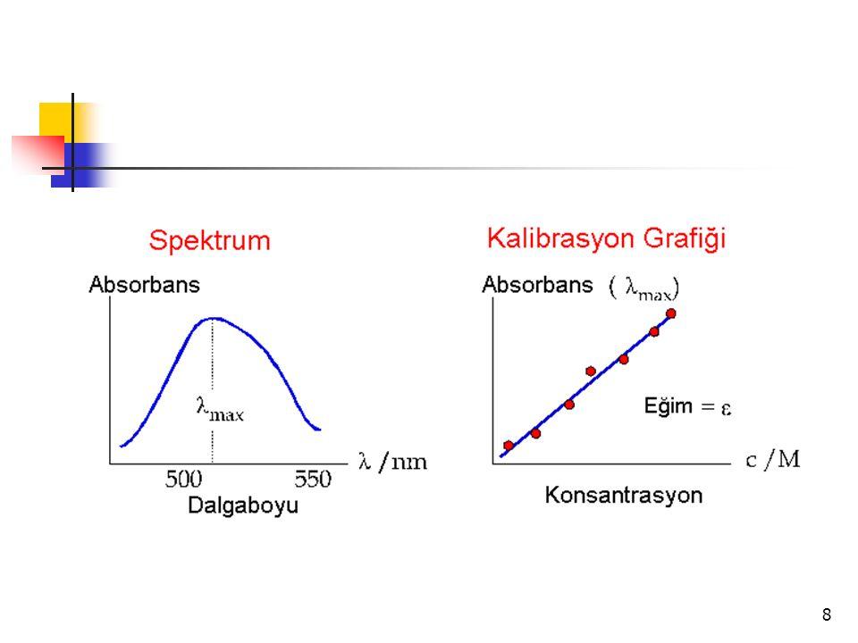 9 Standart çözeltilerin bilinen derişimlerine karşı A değerlerini grafiğe geçirmek suretiyle elde edilen doğruya kalibrasyon doğrusu denir.