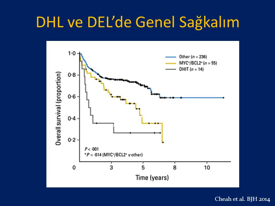 Cheah et al. BJH 2014 DEL DHL DHL ve DEL'de Genel Sağkalım