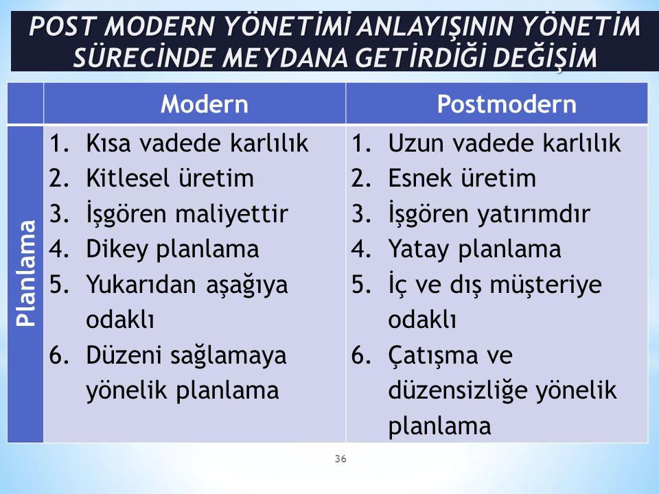 36 ModernPostmodern Planlama 1.Kısa vadede karlılık 2.Kitlesel üretim 3.İşgören maliyettir 4.Dikey planlama 5.Yukarıdan aşağıya odaklı 6.Düzeni sağlamaya yönelik planlama 1.Uzun vadede karlılık 2.Esnek üretim 3.İşgören yatırımdır 4.Yatay planlama 5.İç ve dış müşteriye odaklı 6.Çatışma ve düzensizliğe yönelik planlama