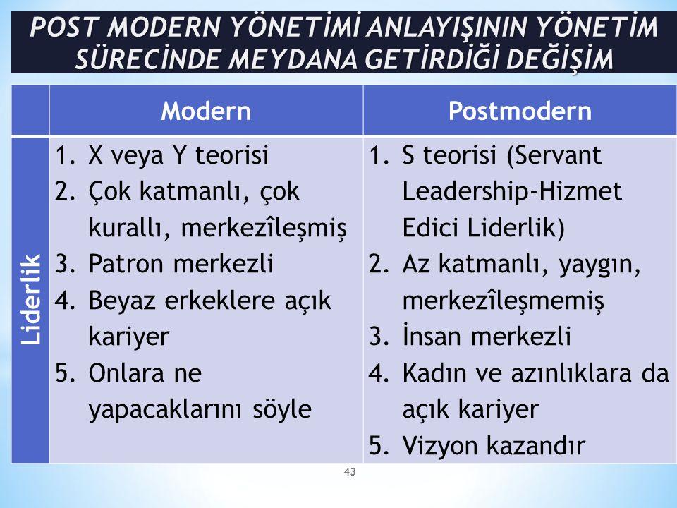 43 ModernPostmodern Liderlik 1.X veya Y teorisi 2.Çok katmanlı, çok kurallı, merkezîleşmiş 3.Patron merkezli 4.Beyaz erkeklere açık kariyer 5.Onlara ne yapacaklarını söyle 1.S teorisi (Servant Leadership-Hizmet Edici Liderlik) 2.Az katmanlı, yaygın, merkezîleşmemiş 3.İnsan merkezli 4.Kadın ve azınlıklara da açık kariyer 5.Vizyon kazandır