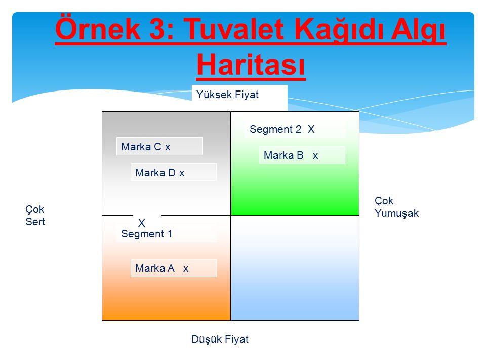 Örnek 3: Tuvalet Kağıdı Algı Haritası Çok Yumuşak Düşük Fiyat Yüksek Fiyat Marka C x Marka D x Segment 2 X Marka B x Marka A x Segment 1 Çok Sert X