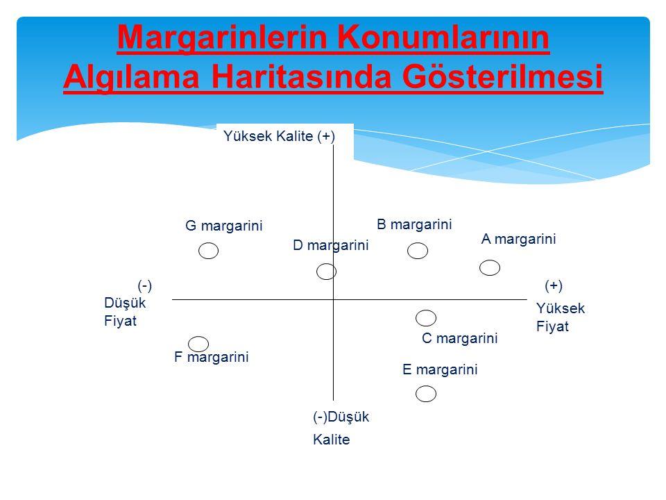 Margarinlerin Konumlarının Algılama Haritasında Gösterilmesi (+) Yüksek Fiyat F margarini (-) Düşük Fiyat D margarini G margarini B margarini C margar