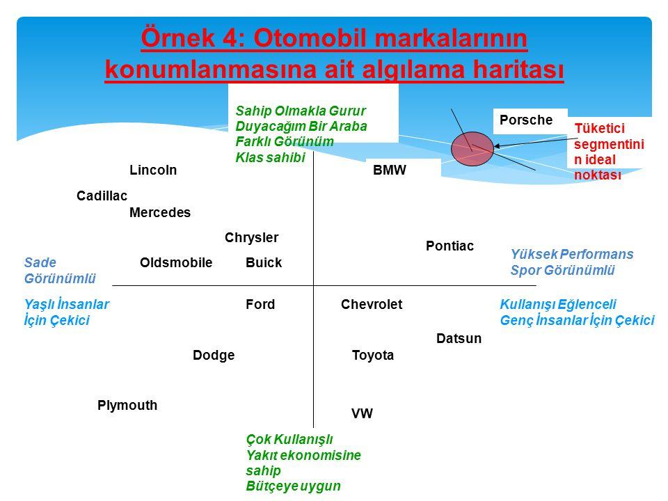 Örnek 4: Otomobil markalarının konumlanmasına ait algılama haritası Sahip Olmakla Gurur Duyacağım Bir Araba Farklı Görünüm Klas sahibi Sade Görünümlü