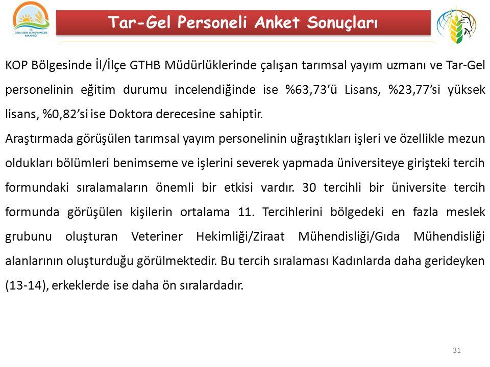 31 Tar-Gel Personeli Anket Sonuçları KOP Bölgesinde İl/İlçe GTHB Müdürlüklerinde çalışan tarımsal yayım uzmanı ve Tar-Gel personelinin eğitim durumu i