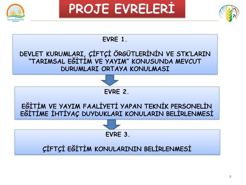 8 PROJE EVRELERİ EVRE 1.