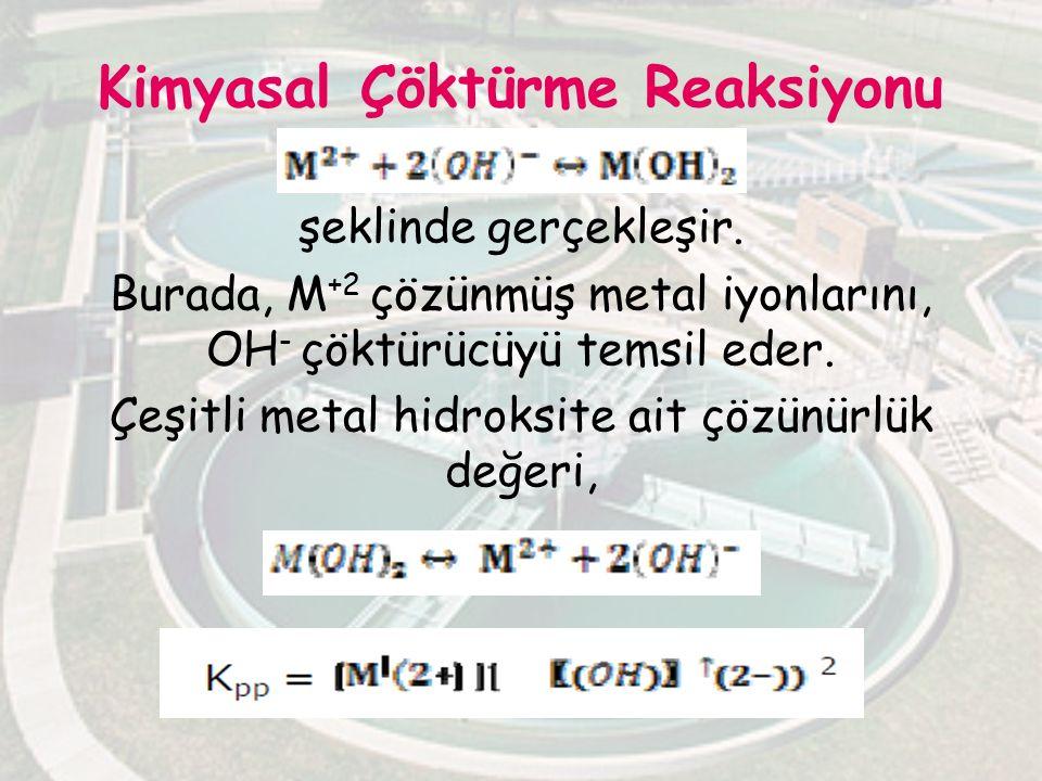 Kimyasal Çöktürme Reaksiyonu şeklinde gerçekleşir. Burada, M +2 çözünmüş metal iyonlarını, OH - çöktürücüyü temsil eder. Çeşitli metal hidroksite ait