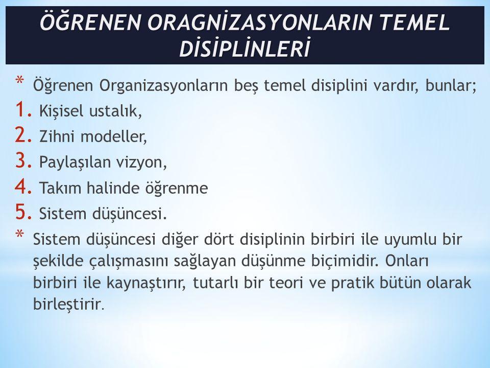 * Öğrenen Organizasyonların beş temel disiplini vardır, bunlar; 1. Kişisel ustalık, 2. Zihni modeller, 3. Paylaşılan vizyon, 4. Takım halinde öğrenme