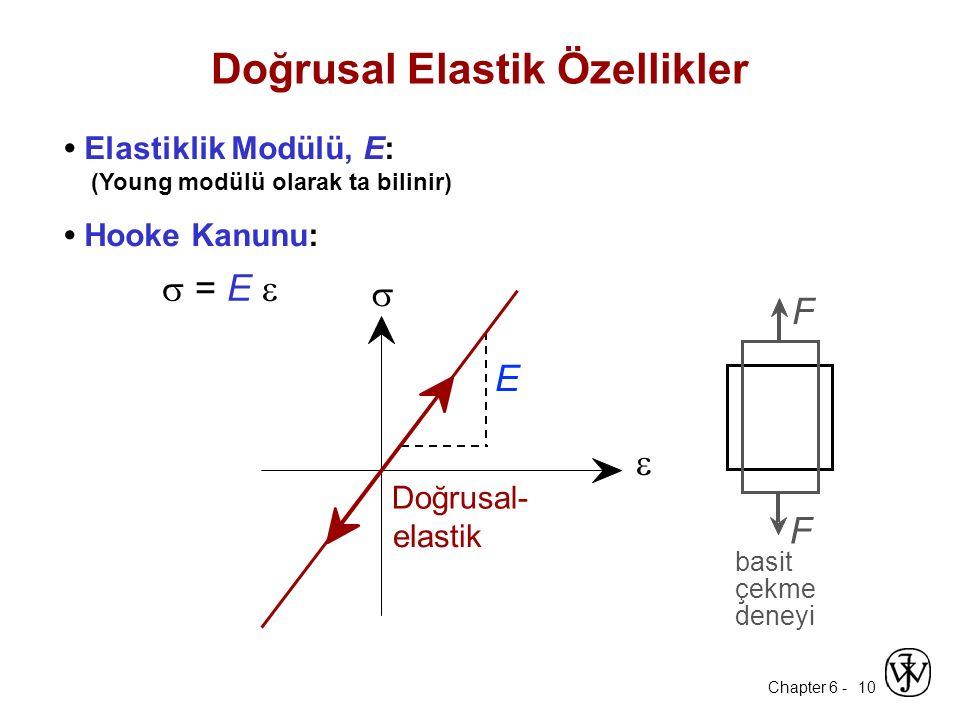 Chapter 6 - 10 Doğrusal Elastik Özellikler Elastiklik Modülü, E: (Young modülü olarak ta bilinir) Hooke Kanunu:  = E   Doğrusal- elastik E  F F ba