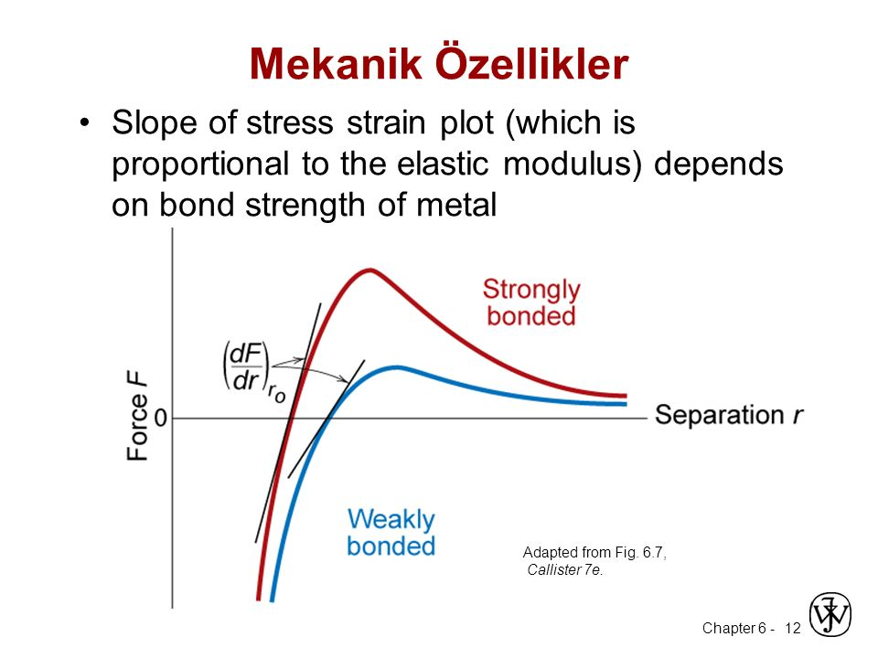 Chapter 6 - 12 Mekanik Özellikler Slope of stress strain plot (which is proportional to the elastic modulus) depends on bond strength of metal Adapted from Fig.