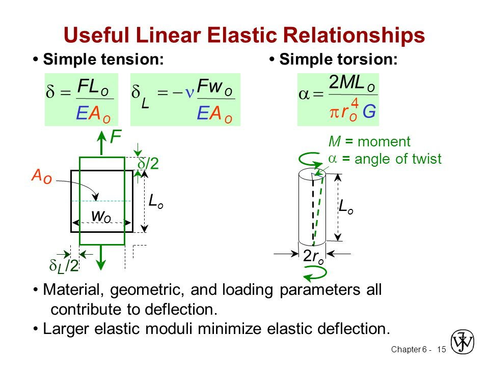 Chapter 6 - 15 Simple tension:  FLFL o EA o  L  Fw o EA o Material, geometric, and loading parameters all contribute to deflection.