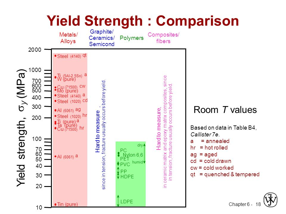 Chapter 6 - 18 Room T values Based on data in Table B4, Callister 7e.