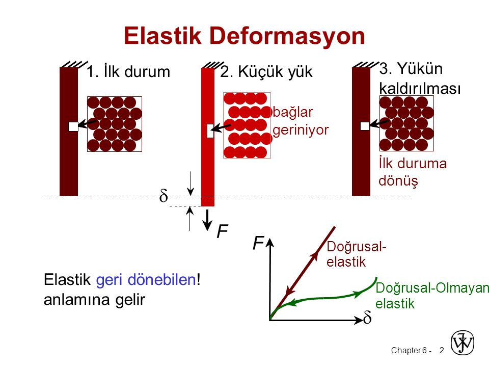 Chapter 6 - 2 Elastik geri dönebilen! anlamına gelir Elastik Deformasyon 1. İlk durum2. Küçük yük 3. Yükün kaldırılması F  bağlar geriniyor İlk durum