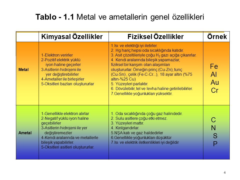 4 Tablo - 1.1 Metal ve ametallerin genel özellikleri Kimyasal Özellikler Fiziksel Özellikler Örnek Metal 1-Elektron verirler 2-Pozitif elektrik yüklü