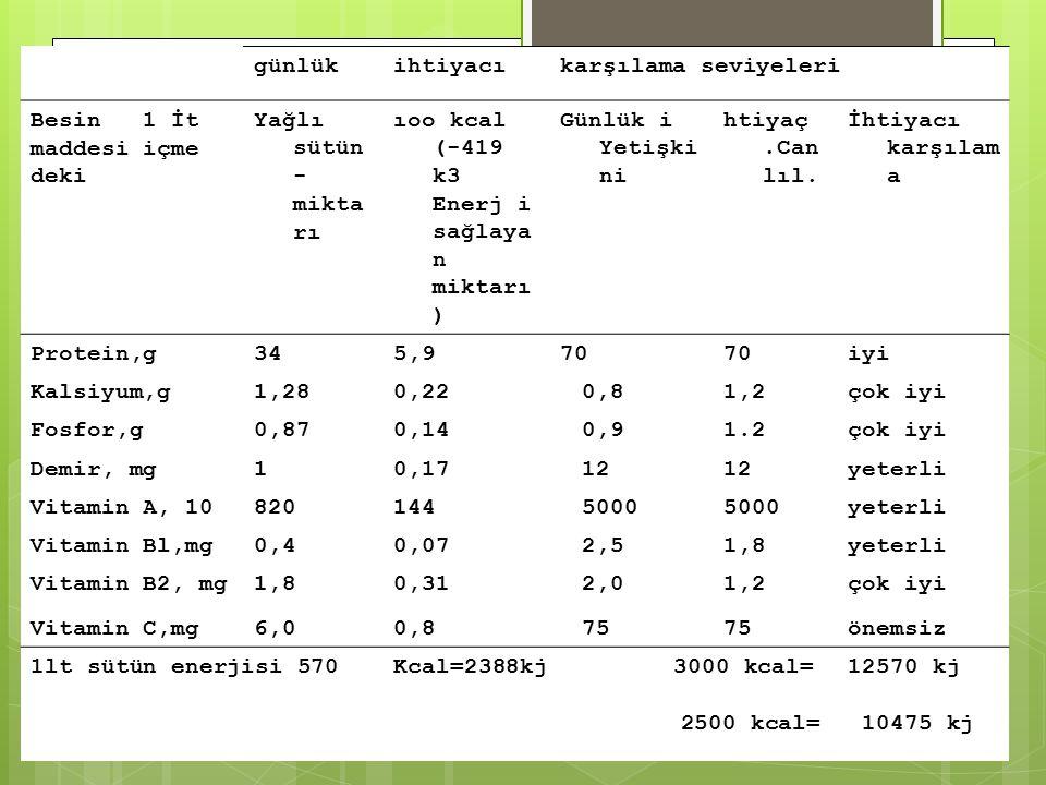 günlükihtiyacıkarşılama seviyeleri Besin 1 İt maddesi içme deki Yağlı sütün - mikta rı ıoo kcal (-419 k3 Enerj i sağlaya n miktarı ) Günlük i Yetişki ni htiyaç.Can lıl.