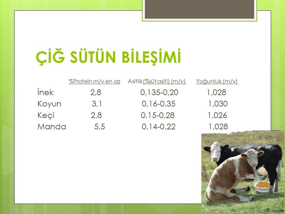 ÇİĞ SÜTÜN BİLEŞİMİ %Protein m/v en az Asitlik(%süt asiti) (m/v) Yoğunluk (m/v) İnek 2,8 0,135-0,20 1,028 Koyun 3,1 0,16-0,35 1,030 Keçi 2,8 0,15-0,28 1,026 Manda 5,5 0,14-0,22 1,028