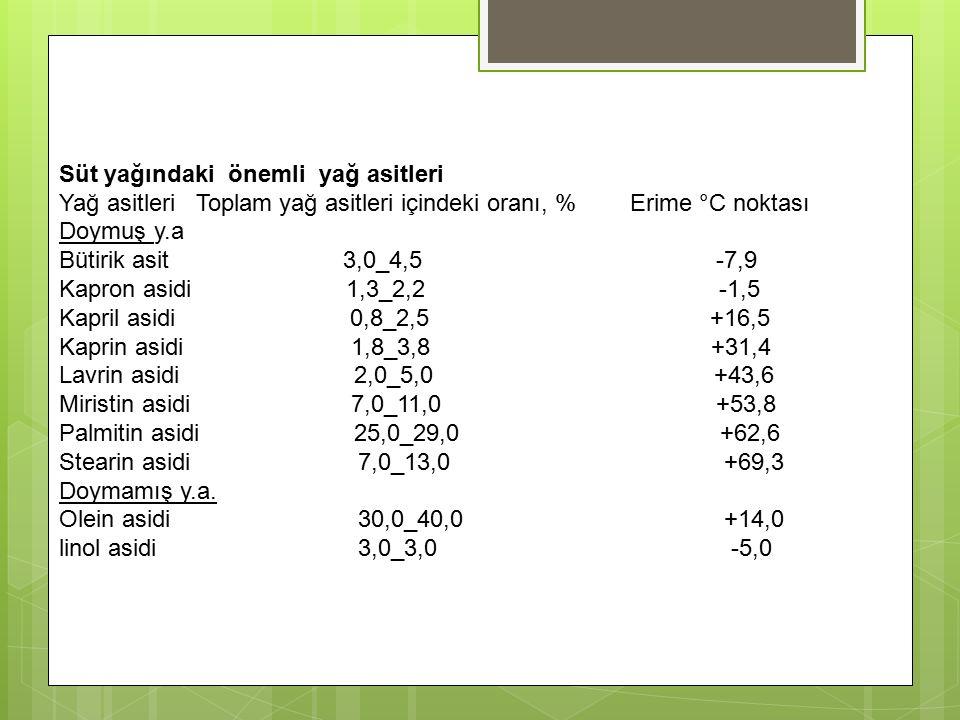 Süt yağındaki önemli yağ asitleri Yağ asitleri Toplam yağ asitleri içindeki oranı, % Erime °C noktası Doymuş y.a Bütirik asit 3,0_4,5 -7,9 Kapron asidi 1,3_2,2 -1,5 Kapril asidi 0,8_2,5 +16,5 Kaprin asidi 1,8_3,8 +31,4 Lavrin asidi 2,0_5,0 +43,6 Miristin asidi 7,0_11,0 +53,8 Palmitin asidi 25,0_29,0 +62,6 Stearin asidi 7,0_13,0 +69,3 Doymamış y.a.