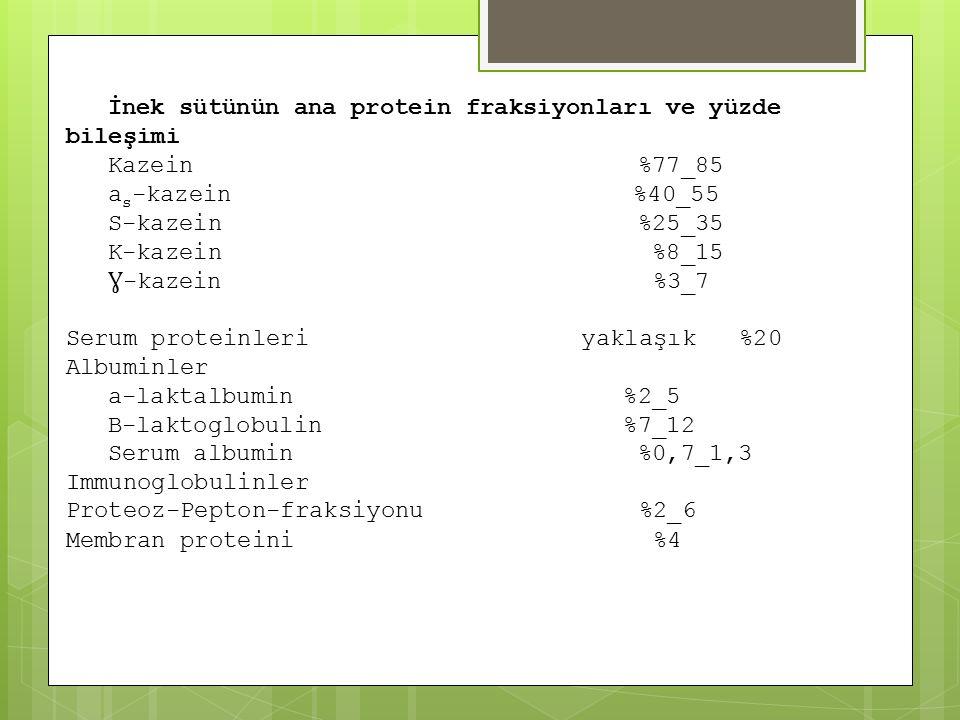 İnek sütünün ana protein fraksiyonları ve yüzde bileşimi Kazein %77_85 a s -kazein %40_55 S-kazein %25_35 K-kazein %8_15 Ɣ -kazein %3_7 Serum proteinleri yaklaşık %20 Albuminler a-laktalbumin %2_5 B-laktoglobulin %7_12 Serum albumin %0,7_1,3 Immunoglobulinler Proteoz-Pepton-fraksiyonu %2_6 Membran proteini %4
