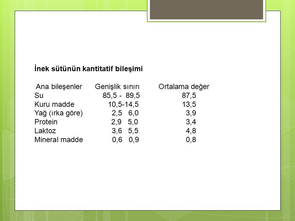 İnek sütünün kantitatif bileşimi Ana bileşenler Genişlik sınırı Ortalama değer Su 85,5 - 89,5 87,5 Kuru madde 10,5-14,513,5 Yağ (ırka göre) 2,5 6,0 3,9 Protein 2,9 5,0 3,4 Laktoz 3,6 5,5 4,8 Mineral madde 0,6 0,9 0,8