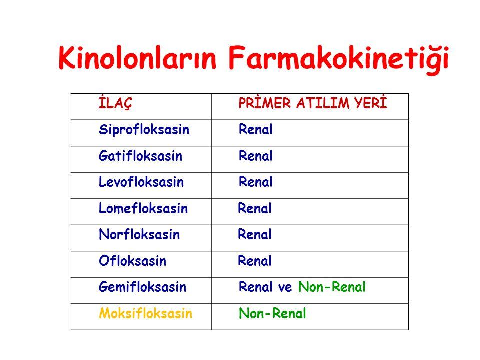 Kinolonların Farmakokinetiği İLAÇPRİMER ATILIM YERİ SiprofloksasinRenal GatifloksasinRenal LevofloksasinRenal Lomefloksasin Renal Norfloksasin Renal Ofloksasin Renal GemifloksasinRenal ve Non-Renal MoksifloksasinNon-Renal
