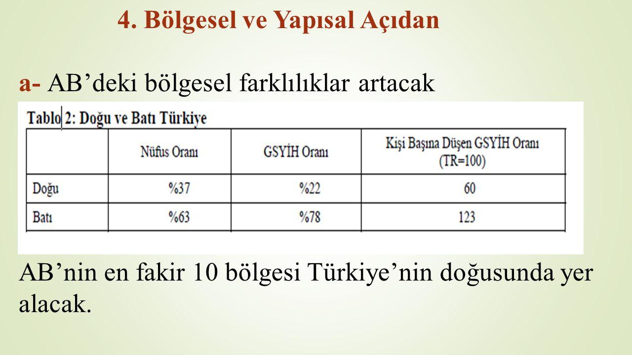 4. Bölgesel ve Yapısal Açıdan a- AB'deki bölgesel farklılıklar artacak AB'nin en fakir 10 bölgesi Türkiye'nin doğusunda yer alacak.