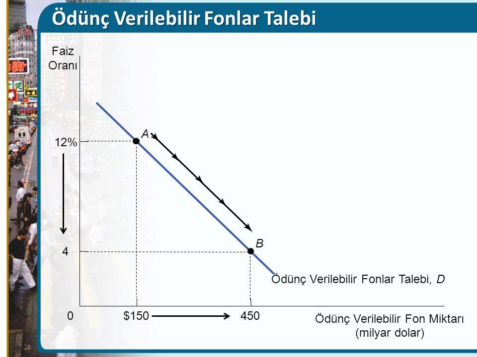 $150 0 12% A Faiz Oranı Ödünç Verilebilir Fonlar Talebi, D Ödünç Verilebilir Fon Miktarı (milyar dolar) B 450 4 Ödünç Verilebilir Fonlar Talebi
