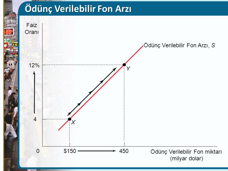 $150 0 4 X Ödünç Verilebilir Fon miktarı (milyar dolar) Faiz Oranı Ödünç Verilebilir Fon Arzı, S 450 12% Y Ödünç Verilebilir Fon Arzı