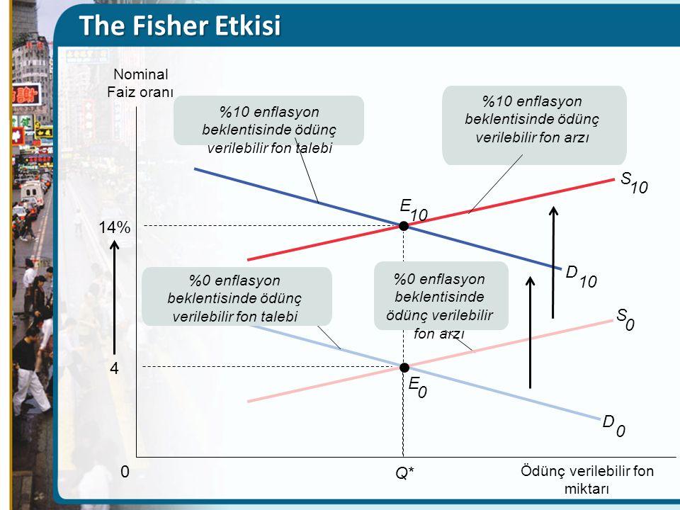 E 0 S 0 D 0 4 0 Q*Q* Nominal Faiz oranı Ödünç verilebilir fon miktarı %0 enflasyon beklentisinde ödünç verilebilir fon talebi %10 enflasyon beklentisi