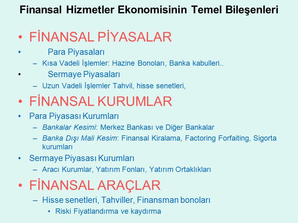 Finansal Hizmetler Ekonomisinin Temel Bileşenleri FİNANSAL PİYASALAR Para Piyasaları –Kısa Vadeli İşlemler: Hazine Bonoları, Banka kabulleri..