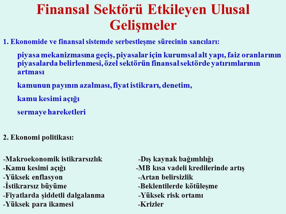 Finansal Sektörü Etkileyen Ulusal Gelişmeler 1.