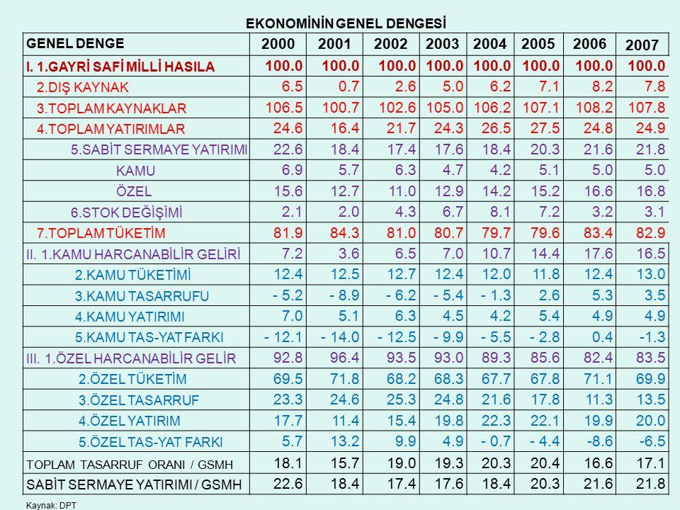 EKONOMİNİN GENEL DENGESİ GENEL DENGE 2000200120022003200420052006 2007 I.