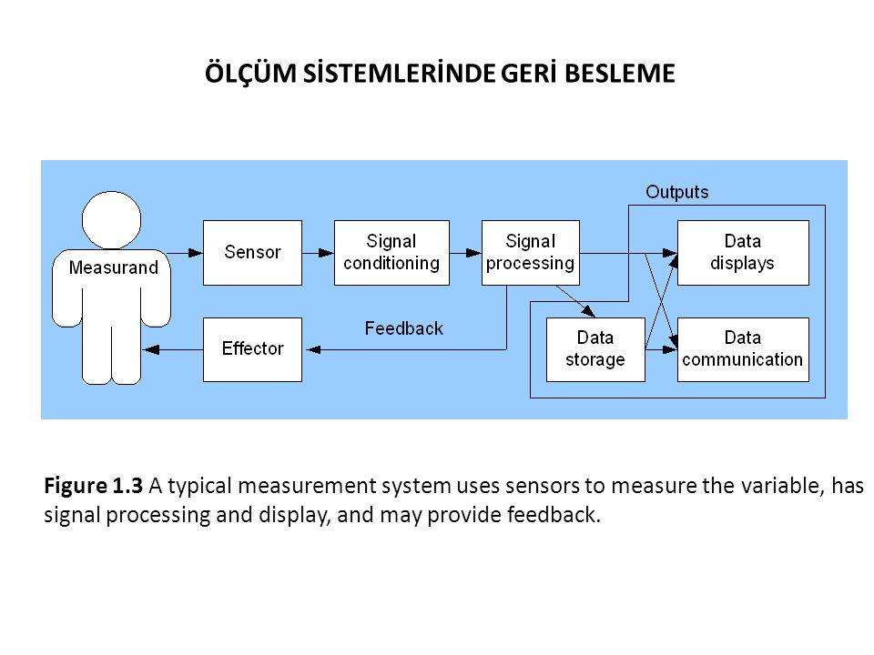 Genel Medikal Enstrümantasyon Sistemi Measurand (e.g. blood pressure, ECG potential, etc.) Sensing Element Signal Processing Output Display Sensörler