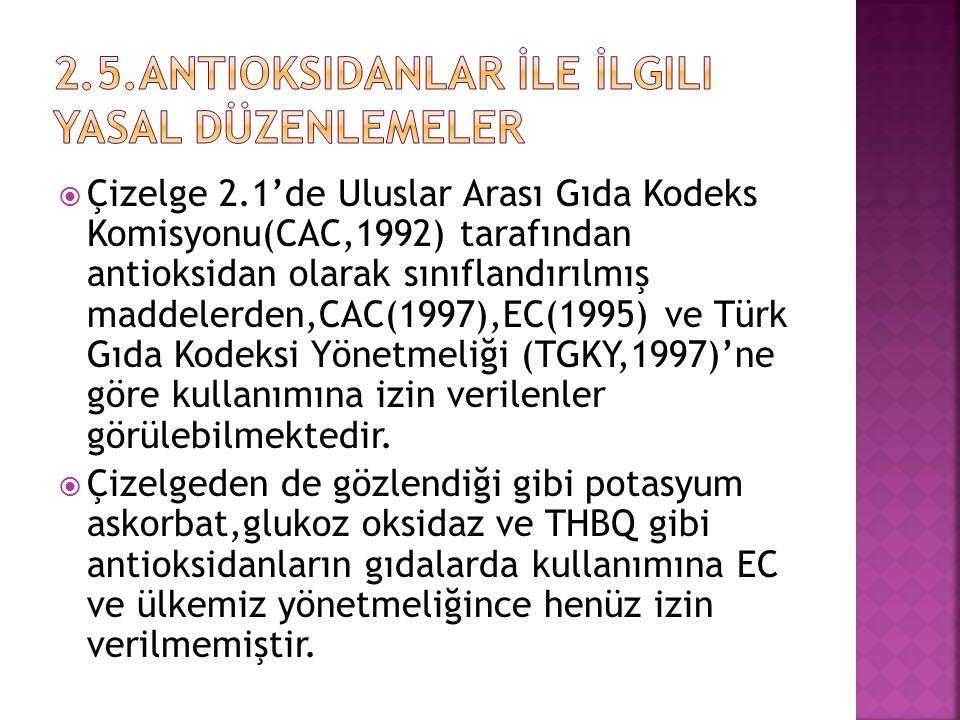  Çizelge 2.1'de Uluslar Arası Gıda Kodeks Komisyonu(CAC,1992) tarafından antioksidan olarak sınıflandırılmış maddelerden,CAC(1997),EC(1995) ve Türk G